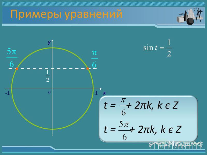Примеры уравнений y 1 x 0 t = + 2πk, k є Z
