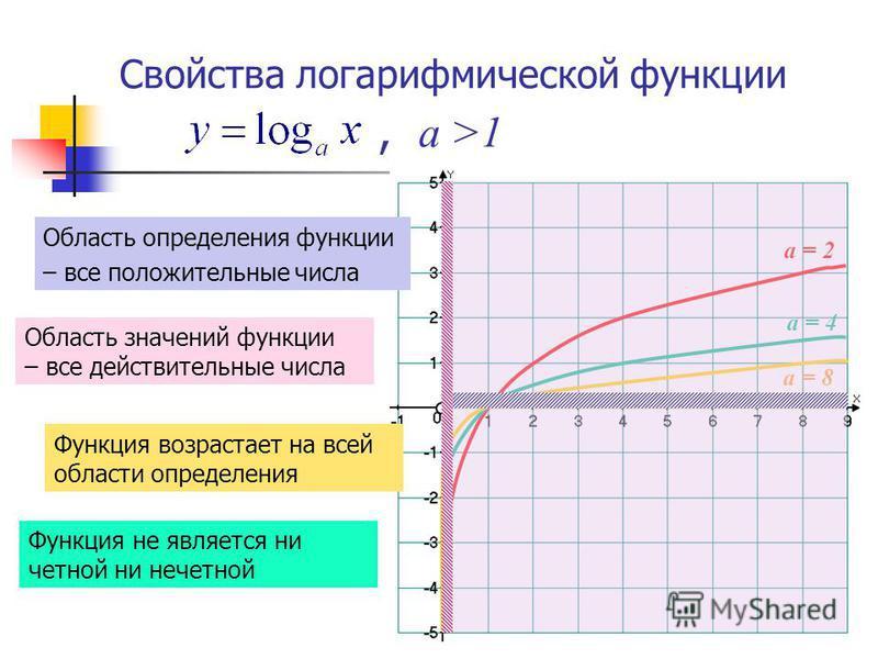 а = 2 а = 8 а = 4 Свойства логарифмической функции,, а >1 Область определения функции – все положительные числа Область значений функции – все действительные числа Функция возрастает на всей области определения Функция не является ни четной ни нечетн