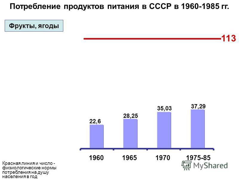 Потребление продуктов питания в СССР в 1960-1985 гг. 1960196519701975-85 113 22,6 28,25 35,03 37,29 Фрукты, ягоды Красная линия и число - физиологические нормы потребления на душу населения в год