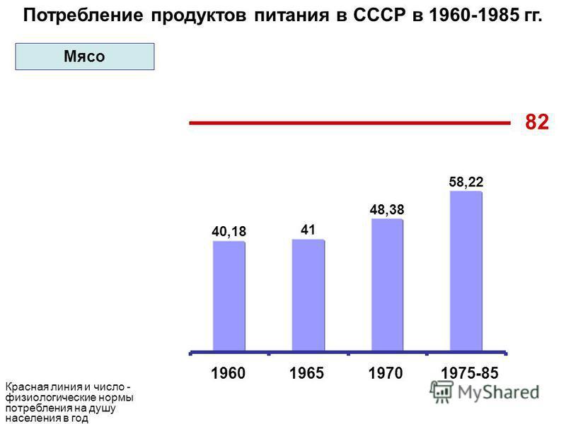 Потребление продуктов питания в СССР в 1960-1985 гг. 40,18 41 48,38 58,22 82 1960196519701975-85 Красная линия и число - физиологические нормы потребления на душу населения в год Мясо