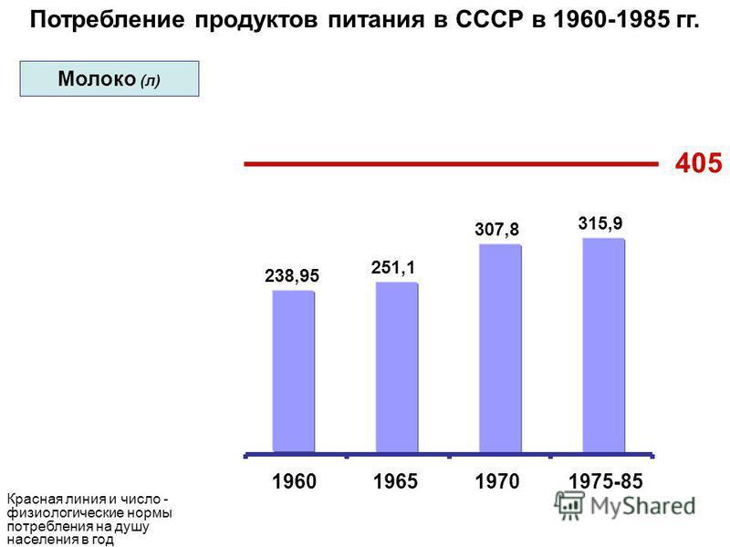 Потребление продуктов питания в СССР в 1960-1985 гг. 405 238,95 251,1 307,8 315,9 1960196519701975-85 Красная линия и число - физиологические нормы потребления на душу населения в год Молоко (л)
