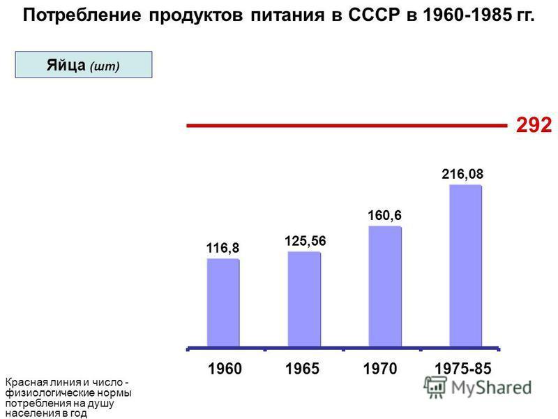 Потребление продуктов питания в СССР в 1960-1985 гг. 292 116,8 125,56 160,6 216,08 1960196519701975-85 Красная линия и число - физиологические нормы потребления на душу населения в год Яйца (шт)