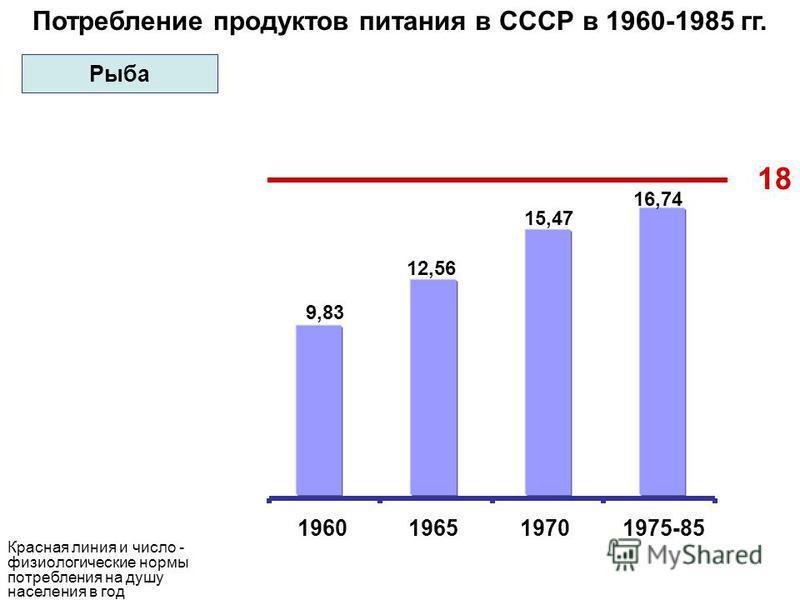 Потребление продуктов питания в СССР в 1960-1985 гг. 18 9,83 12,56 15,47 16,74 1960196519701975-85 Красная линия и число - физиологические нормы потребления на душу населения в год Рыба