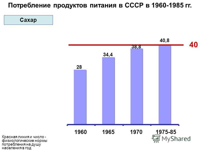 Потребление продуктов питания в СССР в 1960-1985 гг. 40 28 34,4 38,8 40,8 1960196519701975-85 Красная линия и число - физиологические нормы потребления на душу населения в год Сахар