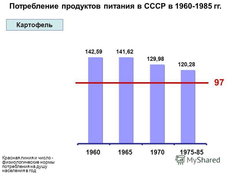 Потребление продуктов питания в СССР в 1960-1985 гг. 97 142,59141,62 129,98 120,28 1960196519701975-85 Красная линия и число - физиологические нормы потребления на душу населения в год Картофель