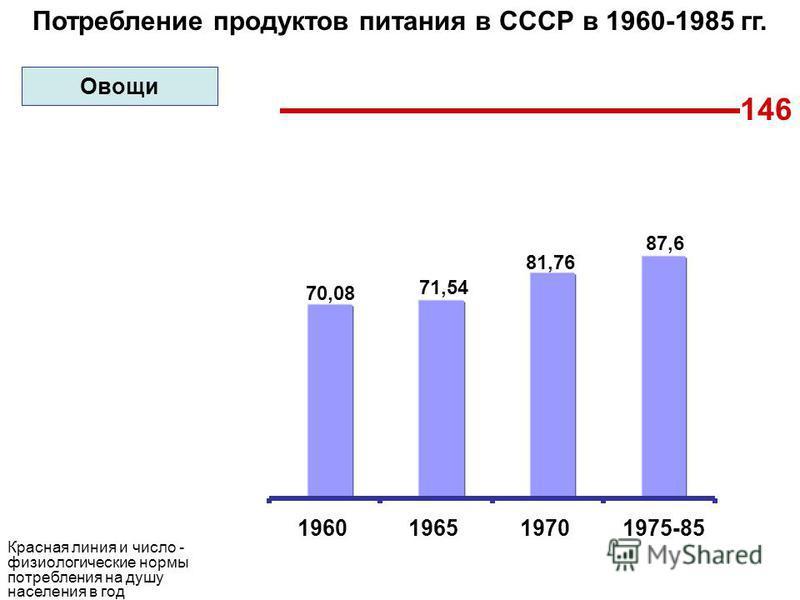 Потребление продуктов питания в СССР в 1960-1985 гг. 146 70,08 71,54 81,76 87,6 1960196519701975-85 Красная линия и число - физиологические нормы потребления на душу населения в год Овощи