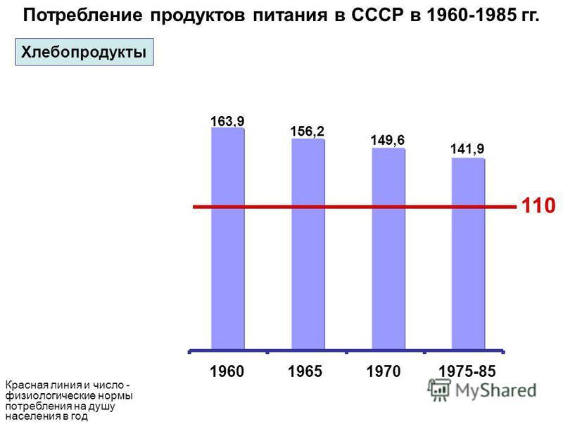 163,9 110 Потребление продуктов питания в СССР в 1960-1985 гг. 1960196519701975-85 156,2 149,6 141,9 Красная линия и число - физиологические нормы потребления на душу населения в год Хлебопродукты