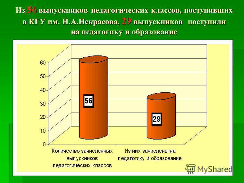 Из 56 выпускников педагогических классов, поступивших в КГУ им. Н.А.Некрасова, 29 выпускников поступили на педагогику и образование