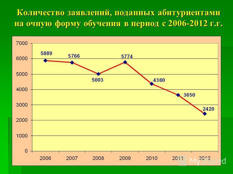 Количество заявлений, поданных абитуриентами на очную форму обучения в период с 2006-2012 г.г.