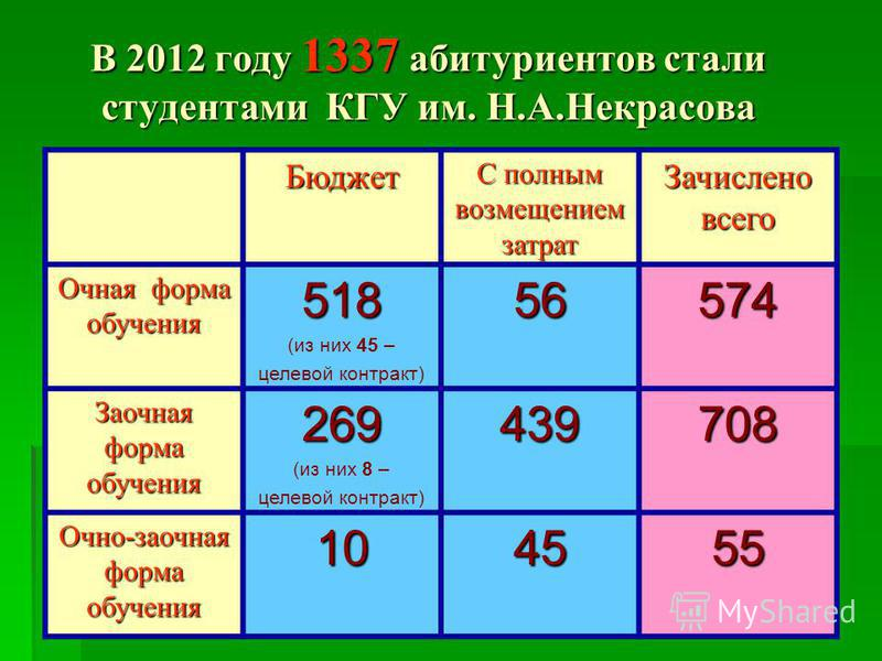 В 2012 году 1337 абитуриентов стали студентами КГУ им. Н.А.Некрасова Бюджет С полным возмещением затрат Зачислено всего Очная форма обучения 518 (из них 45 – целевой контракт)56574 Заочная форма обучения 269 (из них 8 – целевой контракт)439708 Очно-з