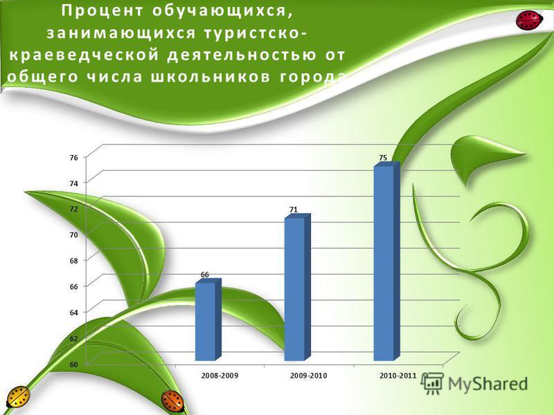 Процент обучающихся, занимающихся туристско- краеведческой деятельностью от общего числа школьников города