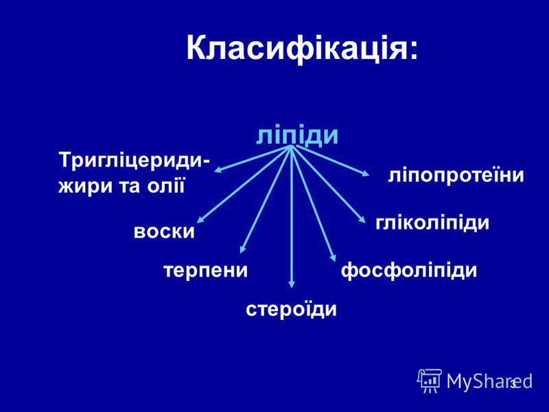 3 Класифікація: ліпіди Тригліцериди- жири та олії воски терпени стероїди фосфоліпіди гліколіпіди ліпопротеїни