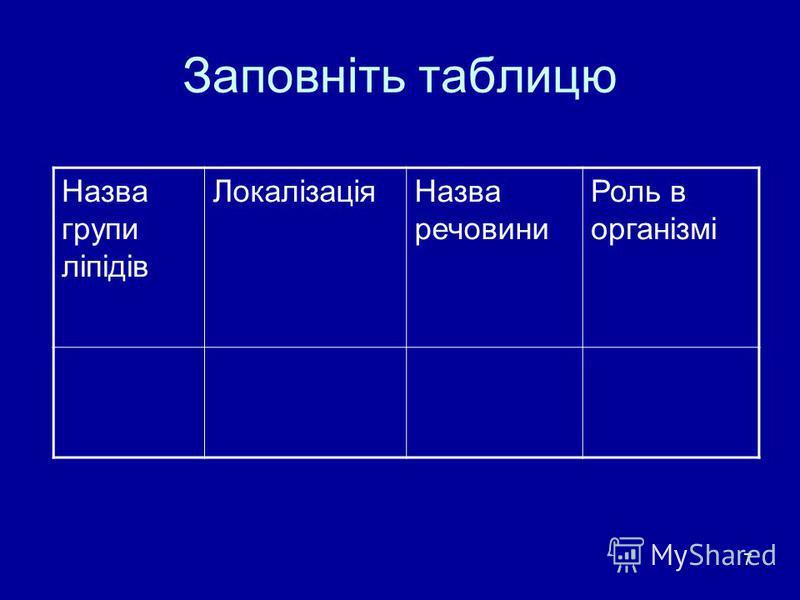 7 Заповніть таблицю Назва групи ліпідів ЛокалізаціяНазва речовини Роль в організмі