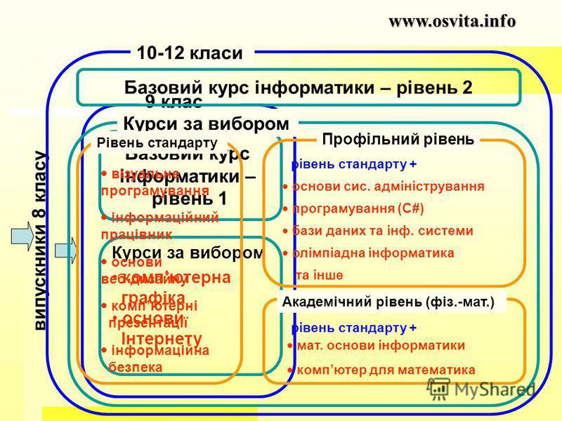 www.osvita.info випускники 8 класу 9 клас Базовий курс інформатики – рівень 1 Курси за вибором компютерна графіка основи Інтернету Базовий курс інформатики – рівень 2 Курси за вибором 10-12 класи Рівень стандарту основи веб-дизайну компютерні презент