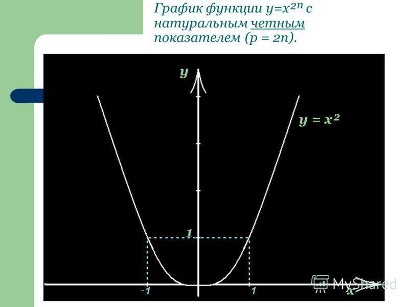 График функции y=x² с натуральным четным показателем (p = 2n). y x 1 1 y = x² -1 1