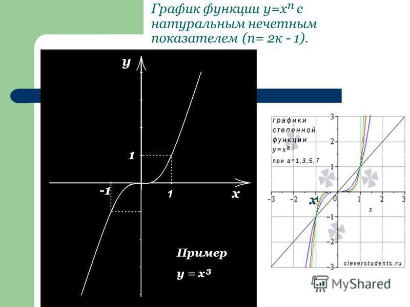 График функции y=x с натуральным нечетным показателем (п= 2 к - 1). y x 1 -1 Пример y = x³ 1 х