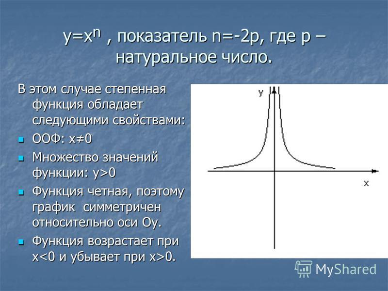y=x, показатель n=-2p, где p – натуральное число. В этом случае степенная функция обладает следующими свойствами: ООФ: x0 ООФ: x0 Множество значений функции: y>0 Множество значений функции: y>0 Функция четная, поэтому график симметричен относительно