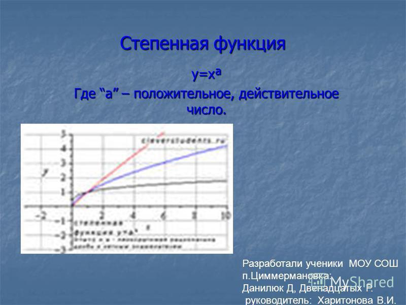 Степенная функция у=xª Где a – положительное, действительное число. Разработали ученики МОУ СОШ п.Циммермановка: Данилюк Д, Двенадцатых Р. руководитель: Харитонова В.И.