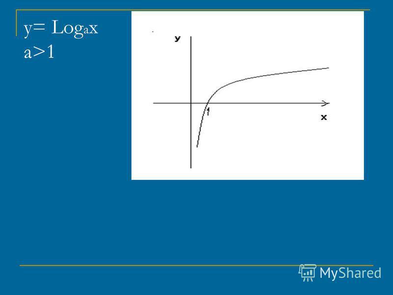 у= Log a x a>1