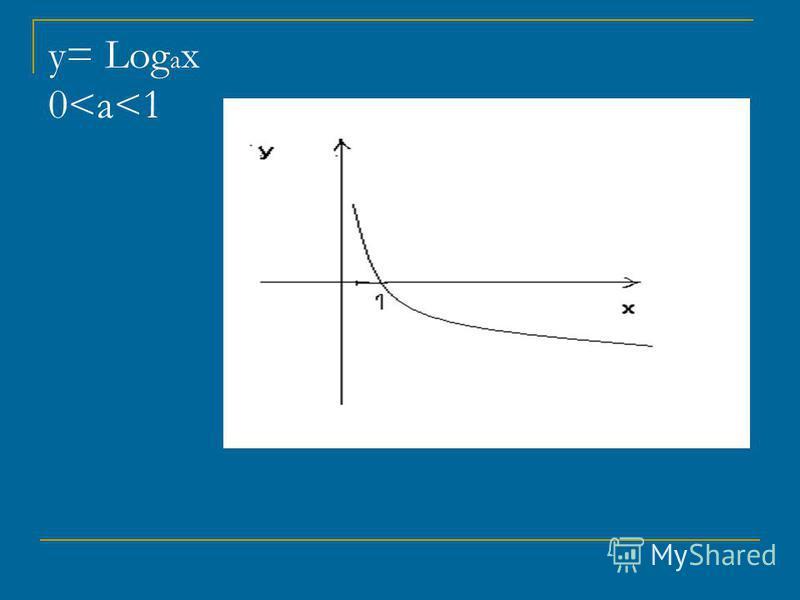 у= Log a x 0<a<1