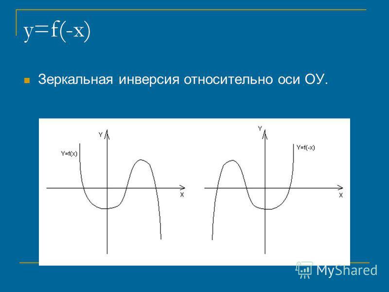 y=f(-x) Зеркальная инверсия относительно оси ОУ.