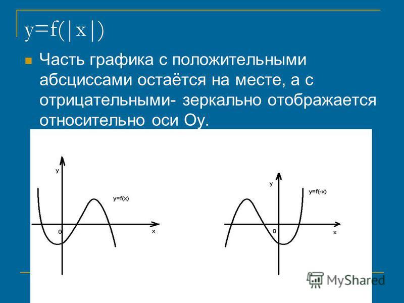 y=f(|x|) Часть графика с положительными абсциссами остаётся на месте, а с отрицательными- зеркально отображается относительно оси Oy.