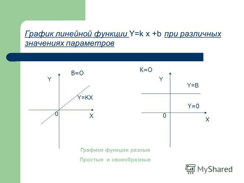 График линейной функции Y=k x +b при различных значениях параметров Y X 0 Y X 0 Y=KX Y=B Y=0 B=O K=O Графики функции разные Простые и своеобразные