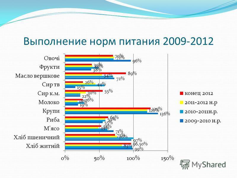 Выполнение норм питания 2009-2012