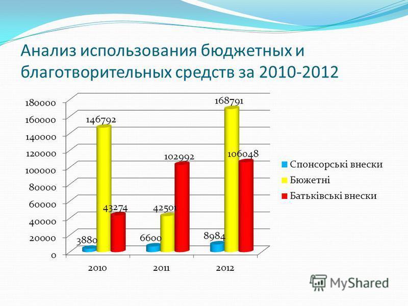 Анализ использования бюджетных и благотворительных средств за 2010-2012