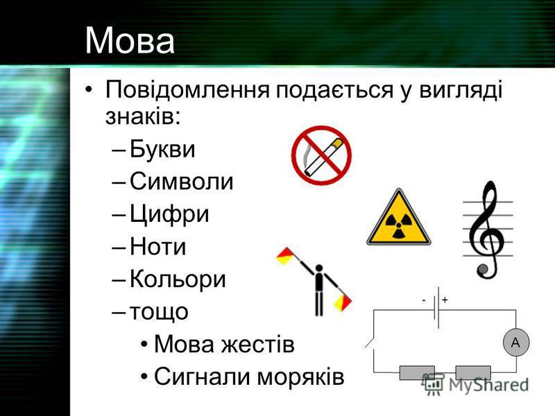 Мова Повідомлення подається у вигляді знаків: –Букви –Символи –Цифри –Ноти –Кольори –тощо Мова жестів Сигнали моряків A +-