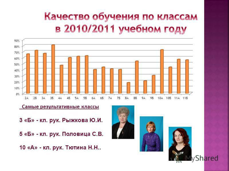 Самые результативные классы 3 «Б» - кл. рук. Рыжкова Ю.И. 5 «Б» - кл. рук. Половица С.В. 10 «А» - кл. рук. Тютина Н.Н..