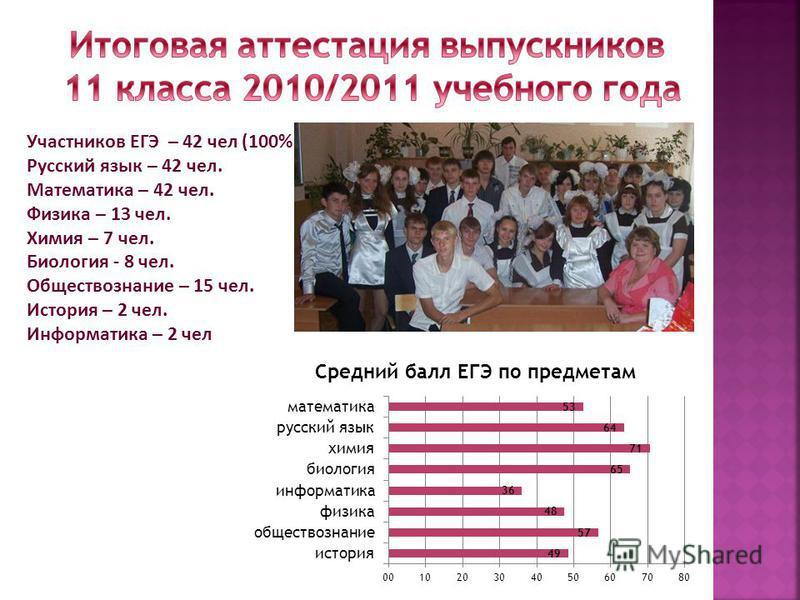 Участников ЕГЭ – 42 чел (100%) Русский язык – 42 чел. Математика – 42 чел. Физика – 13 чел. Химия – 7 чел. Биология - 8 чел. Обществознание – 15 чел. История – 2 чел. Информатика – 2 чел