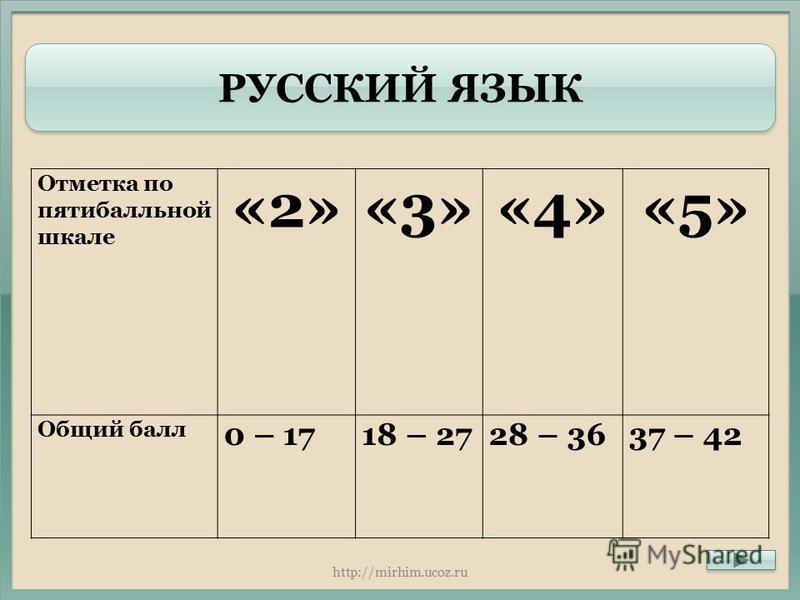 РУССКИЙ ЯЗЫК Отметка по пятибалльной шкале «2»«3»«4»«5» Общий балл 0 – 1718 – 2728 – 3637 – 42 http://mirhim.ucoz.ru