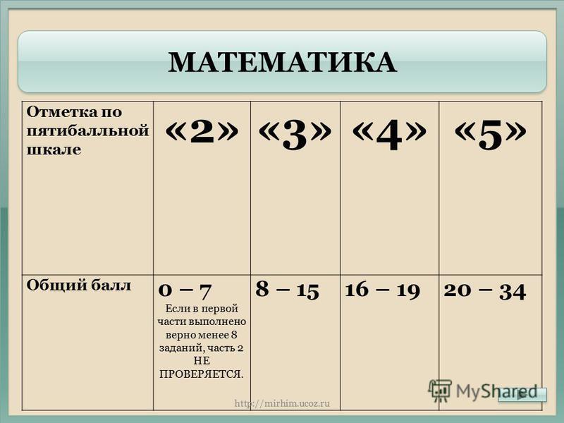 МАТЕМАТИКА Отметка по пятибалльной шкале «2»«3»«4»«5» Общий балл 0 – 7 Если в первой части выполнено верно менее 8 заданий, часть 2 НЕ ПРОВЕРЯЕТСЯ. 8 – 1516 – 1920 – 34 http://mirhim.ucoz.ru