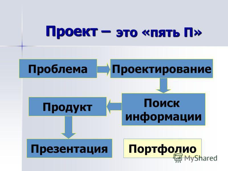 Проект – Проблема Проектирование Портфолио Презентация Продукт Поиск информации это «пять П»