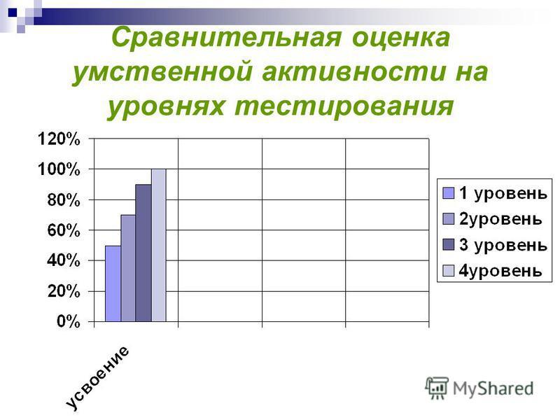 Сравнительная оценка умственной активности на уровнях тестирования