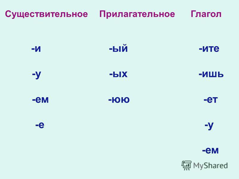 Существи тельное Прилагательное Глагол -и -ый -и те -у -ых -ишь -ем -ю -от -е -у -ем
