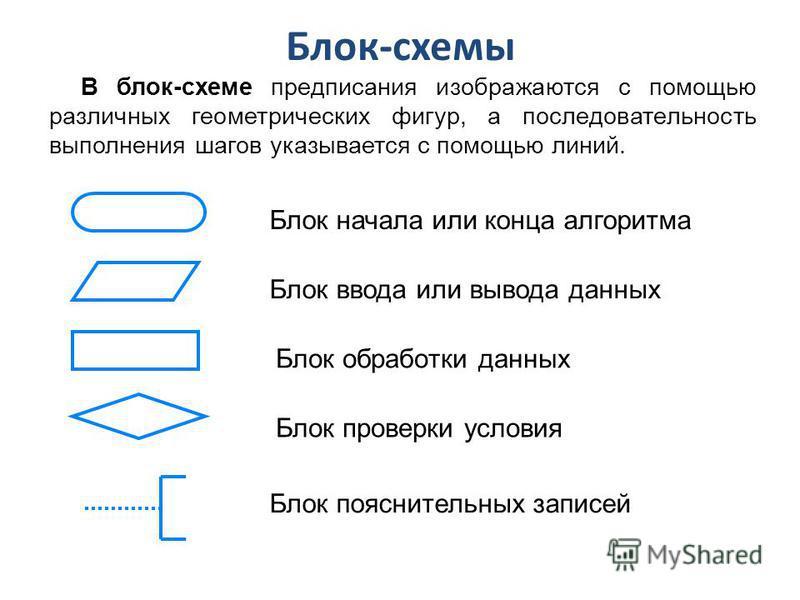 Блок-схемы В блок-схеме предписания изображаются с помощью различных геометрических фигур, а последовательность выполнения шагов указывается с помощью линий. Блок начала или конца алгоритма Блок ввода или вывода данных Блок обработки данных Блок пров