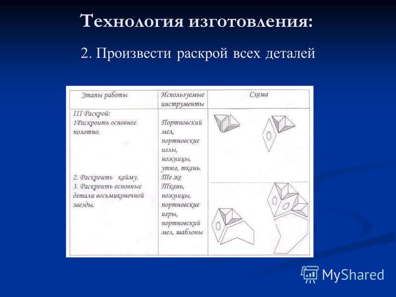 2. Произвести раскрой всех деталей Технология изготовления: