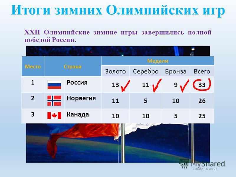 Слайд 16 из 21 Итоги зимних Олимпийских игр XXII Олимпийские зимние игры завершились полной победой России. Место Страна Медали Золото СереброБронза Всего 1Россия 1311933 2Норвегия 1151026 3Канада 10 525