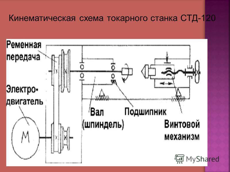 Кинематическая схема токарного станка СТД-120
