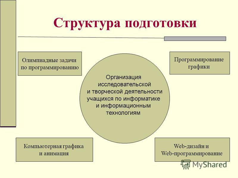 Структура подготовки Олимпиадные задачи по программированию Компьютерная графика и анимация Web-дизайн и Web-программирование Программирование графики Организация исследовательской и творческой деятельности учащихся по информатике и информационным те
