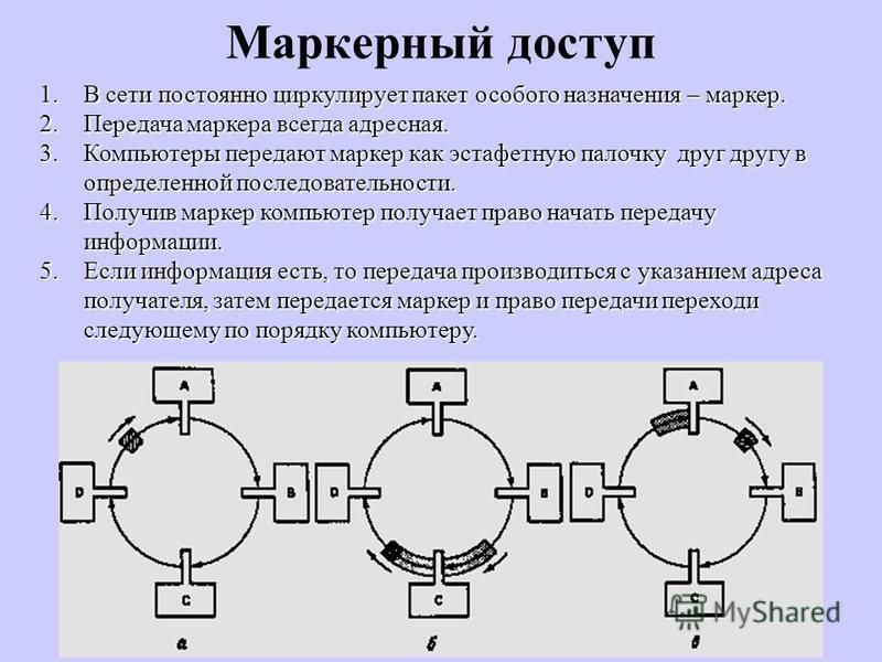 Маркерный доступ 1. В сети постоянно циркулирует пакет особого назначения – маркер. 2. Передача маркера всегда адресная. 3. Компьютеры передают маркер как эстафетную палочку друг другу в определенной последовательности. 4. Получив маркер компьютер по