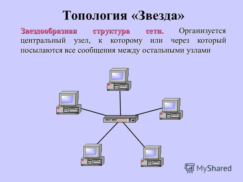 Топология «Звезда» Звездообразная структура сети. Организуется центральный узел, к которому или через который посылаются все сообщения между остальными узлами