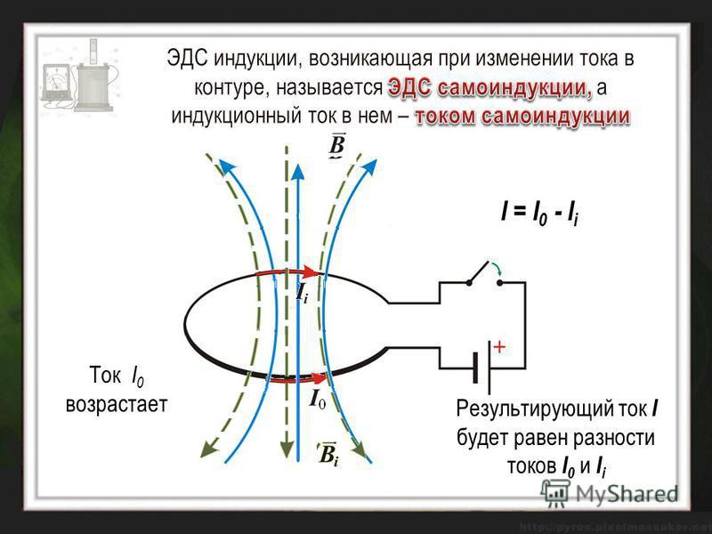 Ток I 0 возрастает I = I 0 - I i Результирующий ток I будет равен разности токов I 0 и I i