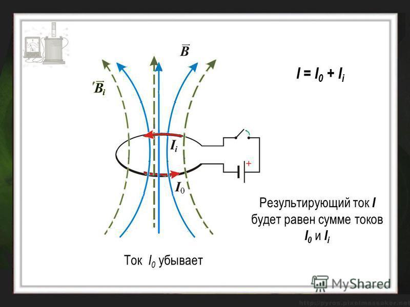 Ток I 0 убывает I = I 0 + I i Результирующий ток I будет равен сумме токов I 0 и I i