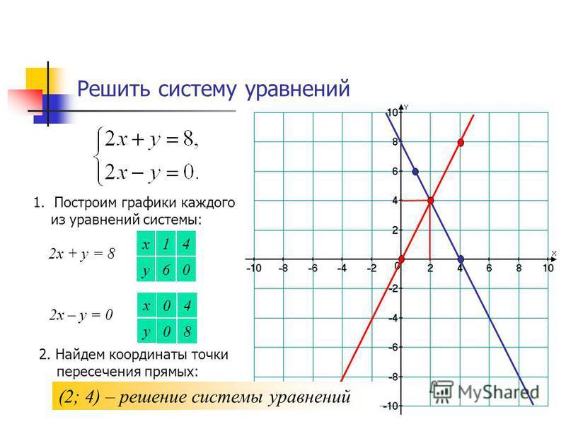 Решить систему уравнений 1. Построим графики каждого из уравнений системы: 2 х + у = 8 х у 0 4 6 1 2 х – у = 0 х у 8 4 0 0 2. Найдем координаты точки пересечения прямых: (2; 4) – решение системы уравнений