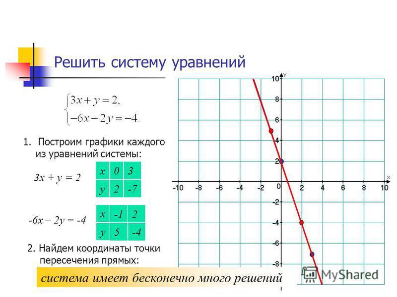Решить систему уравнений 1. Построим графики каждого из уравнений системы: 3 х + у = 2 х у -7 3 2 0 -6 х – 2 у = -4 х у -4 2 5 2. Найдем координаты точки пересечения прямых: система имеет бесконечно много решений