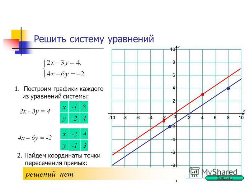 Решить систему уравнений 1. Построим графики каждого из уравнений системы: 2 х - 3 у = 4 х у 4 8 -2 4 х – 6 у = -2 х у 3 4 -2 2. Найдем координаты точки пересечения прямых: решений нет Закрыть