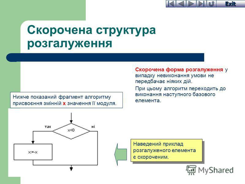 Exit Скорочена структура розгалуження Скорочена форма розгалуження у випадку невиконання умови не передбачає ніяких дій. При цьому алгоритм переходить до виконання наступного базового елемента. Наведений приклад розгалуженого елемента є скороченим. Н